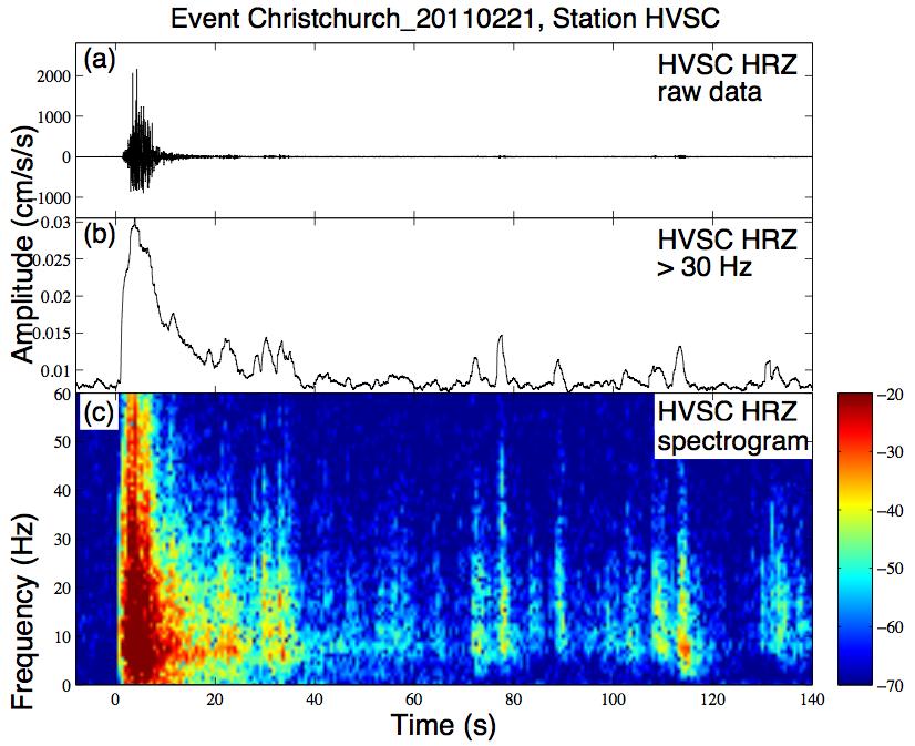 Aftershock Earthquake Diagram NZHVSC Z wav earthquake sound